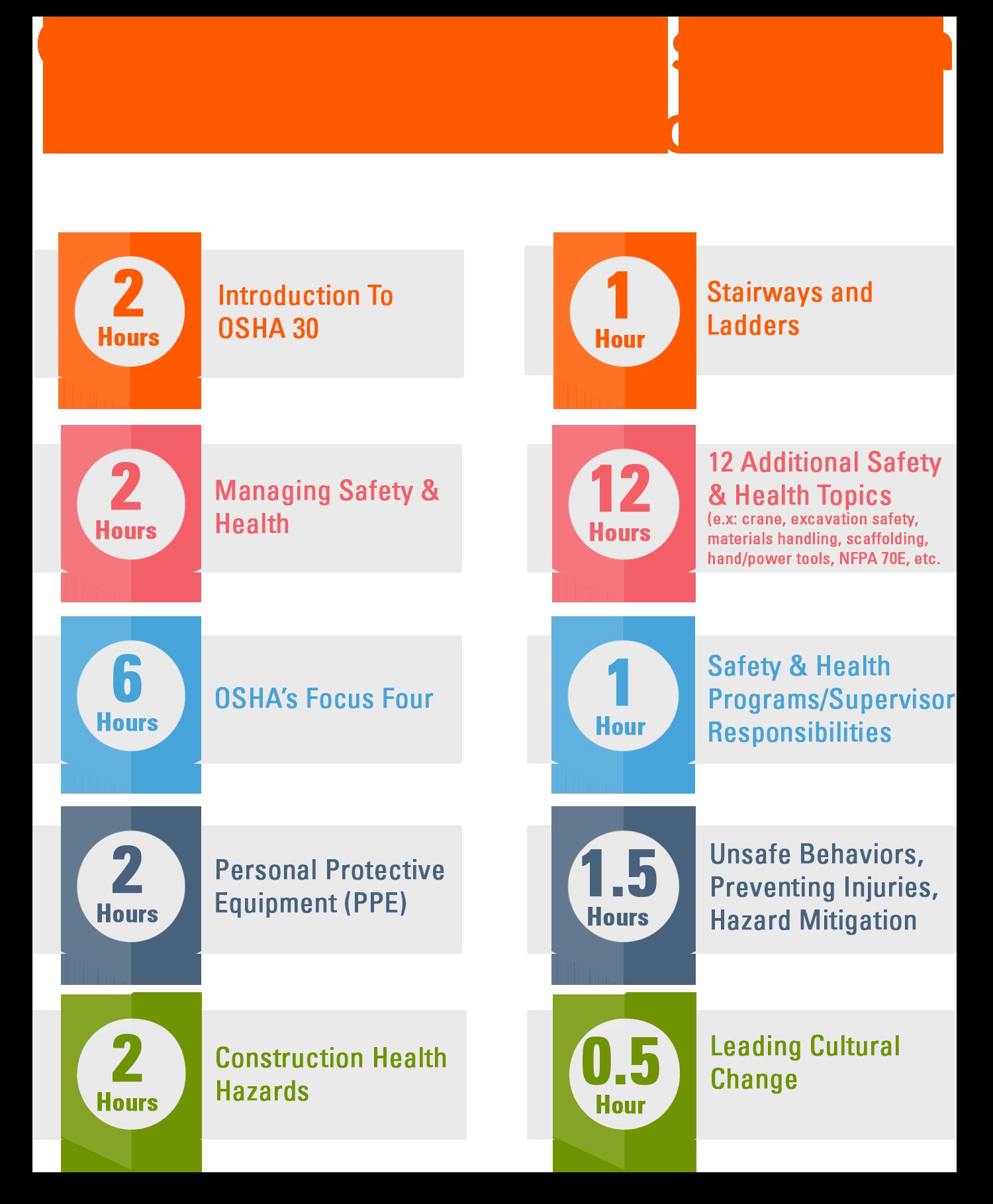 Osha 30 Hour Construction Online Training Valid Osha 30 Certification