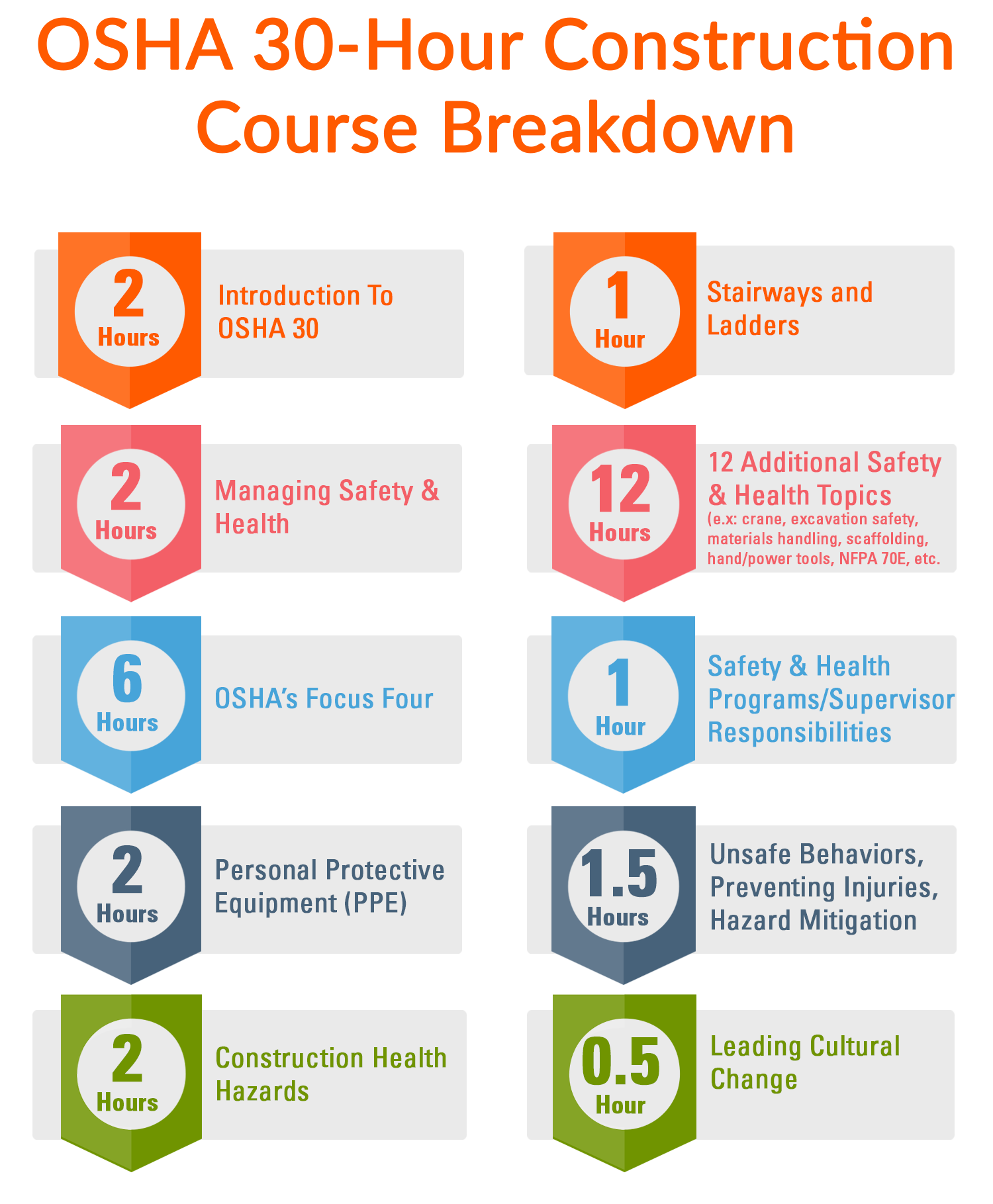 OSHA-30-Hour-Construction-Online-Safety-Training-Course-Breakdown.png